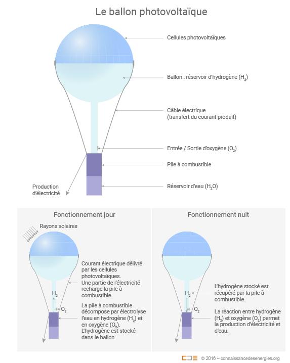 http://www.connaissancedesenergies.org