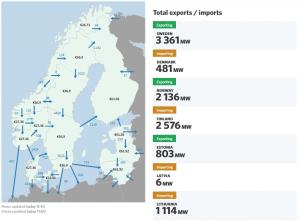 Svenska Kraftnät Control board