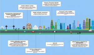 Schéma des différents enjeux d'une collectivité