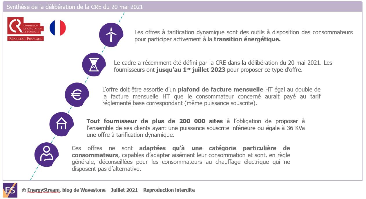 Synthèse de la délibération de le CRE du 20 mai 2021