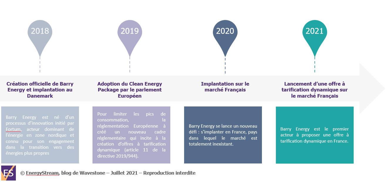 Chronologie de l'implantation de Barry Energy sur le marché