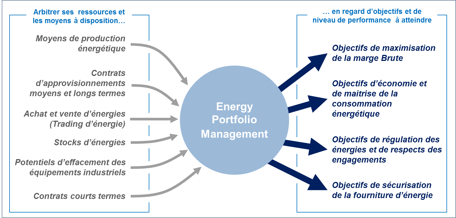 Energy Portfolio Management