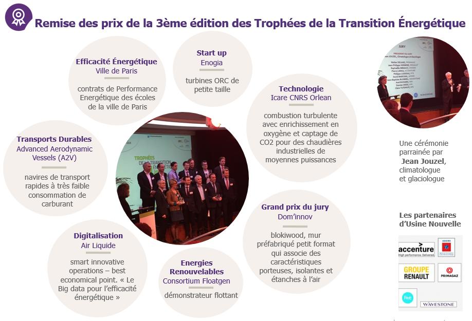 Lauréats Trophée Transition Énergétique Usine Nouvelle