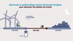 Stockage de l'électricité RINGO