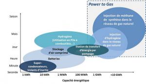 stockage de l'électricité power to gas