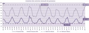 Historique des pointes de consommation (2012 - 2017)