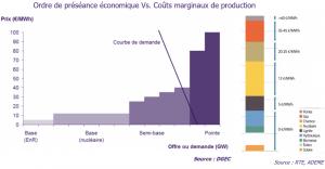 Ordre de préséance économique Vs. coûts marginaux de production