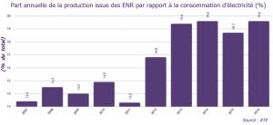 Part annuelle de la production EnR française