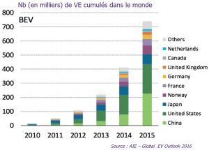 Evolution du nombre de véhicules électriques dans le monde (2010 - 2015)