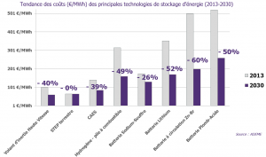 Tendance des coûts des principales technologies du stockage d'énergie (2013 - 2030)