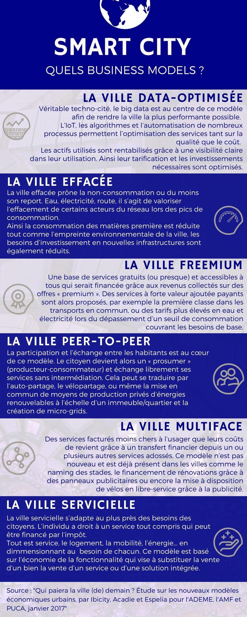 [Infographie] Quels business models pour la Smart City ? (1/2)