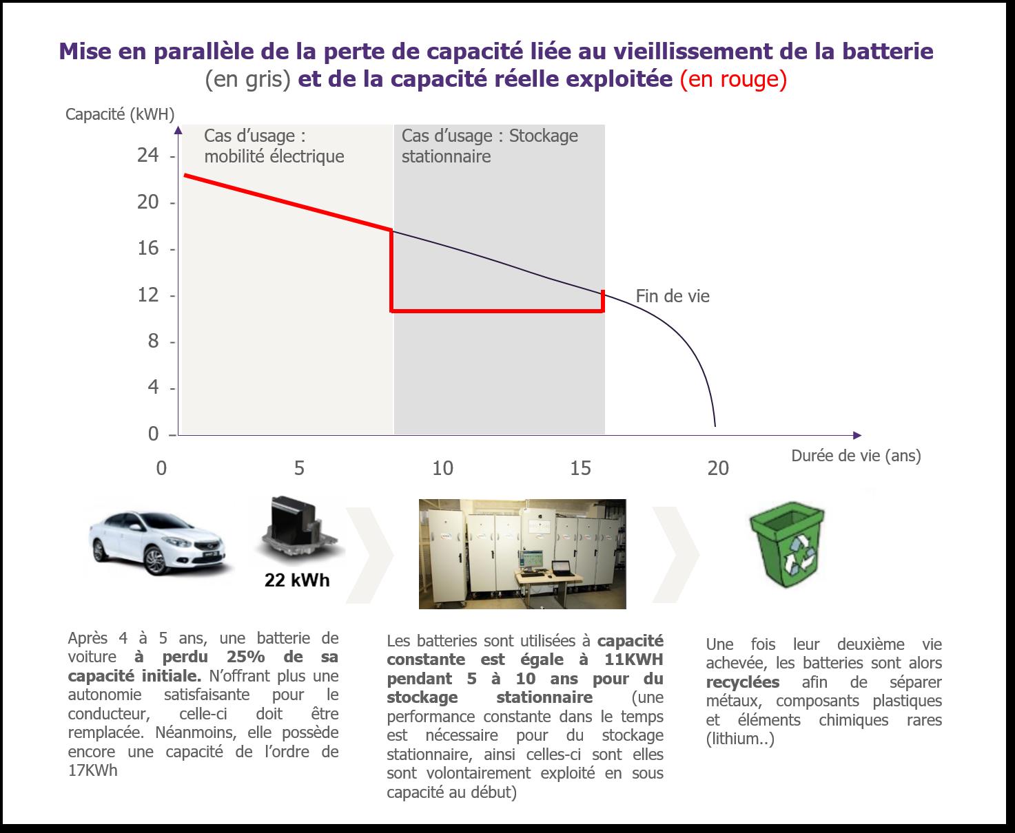 graphique : perte de capacité liée au vieillissement de la batterie