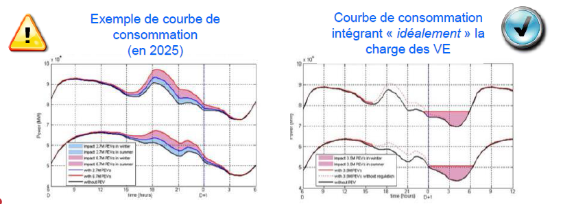 Schémas des courbes de charge avec et sans VE
