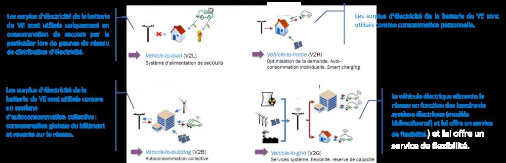 Plusieurs situations sont possibles pour la valorisation des véhicules électriques