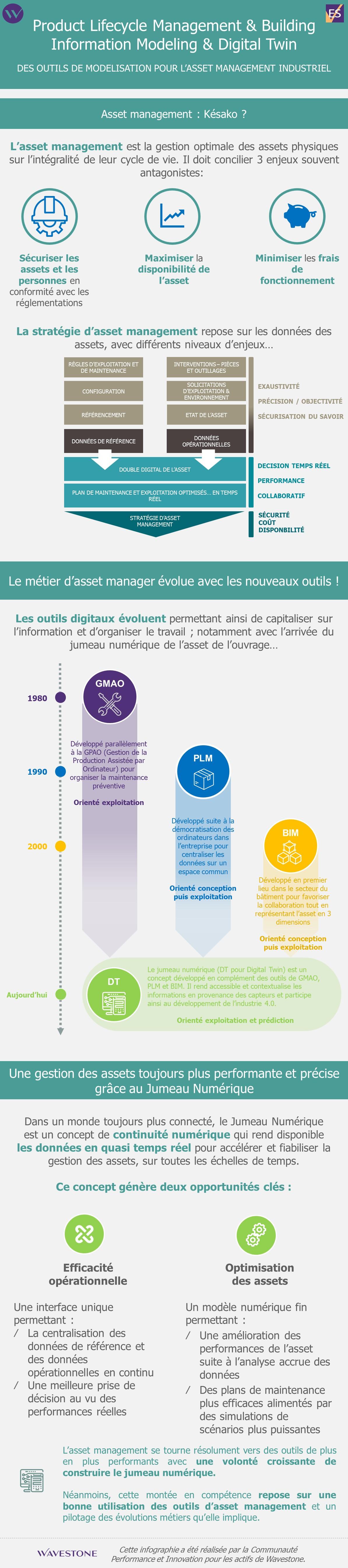 Infographie BIM asset management jumeau numérique