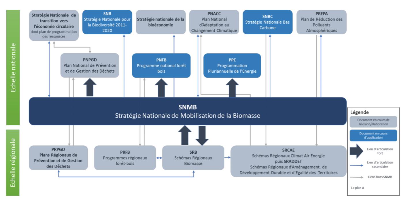 SNMB biomasse et biogaz