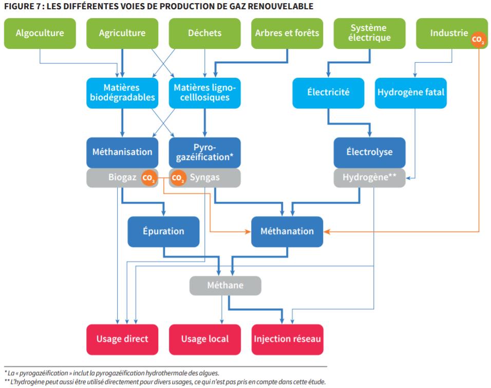 modes de production de biogaz