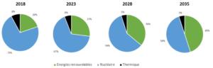 Evolution des sources d'énergie entre 2018 et 2035