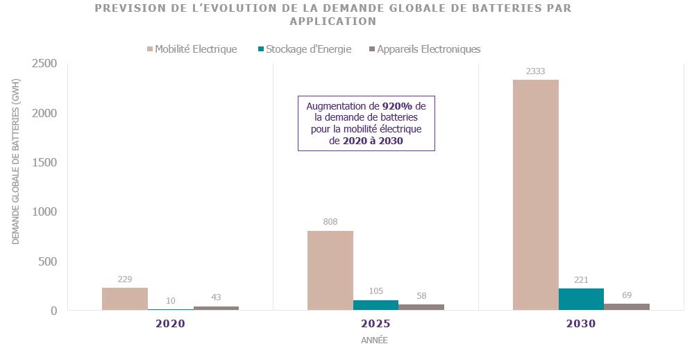 Prévision de l'évolution de la demande globale de batteries par application
