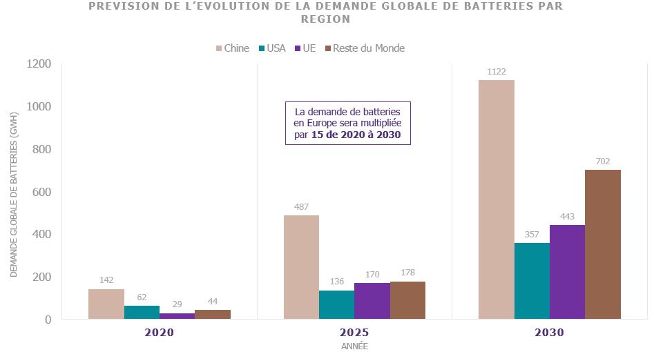 Prévision de l'évolution de la demande globale de batteries par région