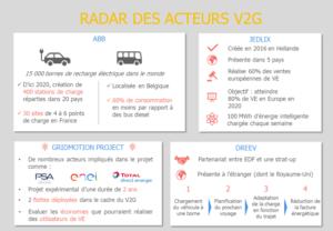 Radar des acteurs V2G