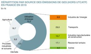 Répartition par source des émissions de GES en France en 2016 - article rôle du maire dans la transition écologique