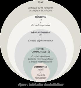 L'imbrication des échelons institutionnels français - quel rôle du maire dans la Transition Écologique ?