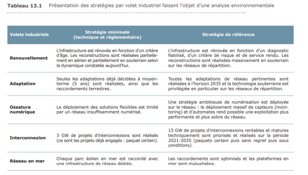 Présentation des stratégies par volet industriel faisant l'objet d'une analyse environnementale