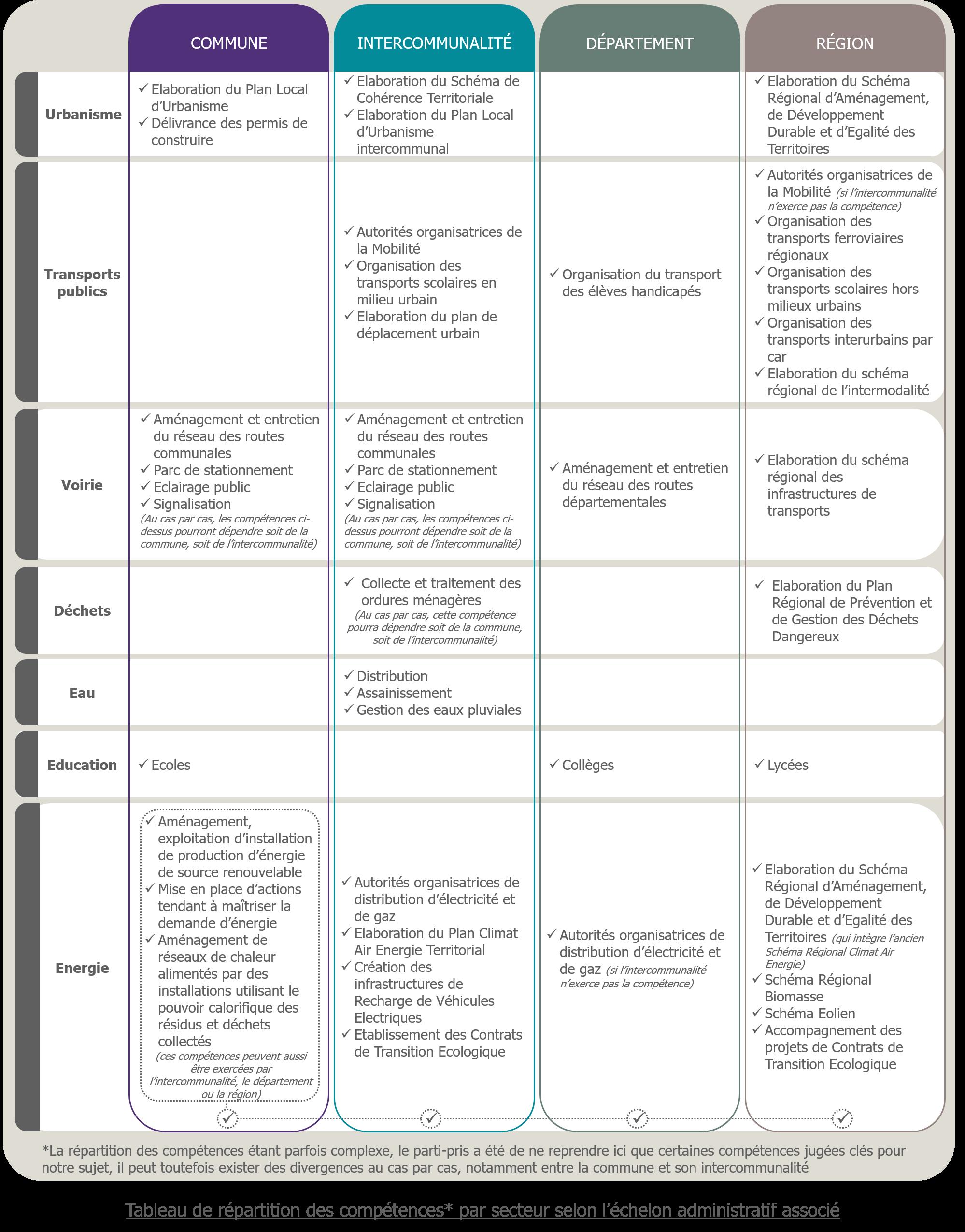Tableau de répartition des compétences par secteur selon l'échelon administratif associé - V5