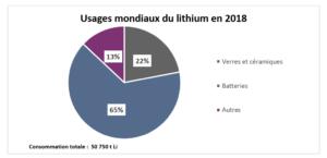 Usages mondiaux du lithium en 2018