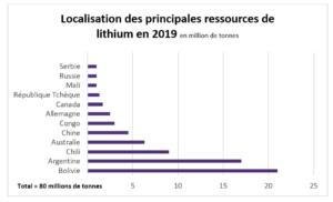 Localisation des principales ressources de lithium en 2019