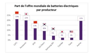 Part de l'offre mondiale de batteries électriques par producteur