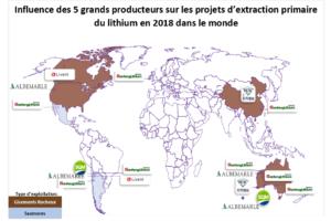 Influence des 5 grands producteurs sur les projets d'extraction primaire du lithium en 2018 dans le monde