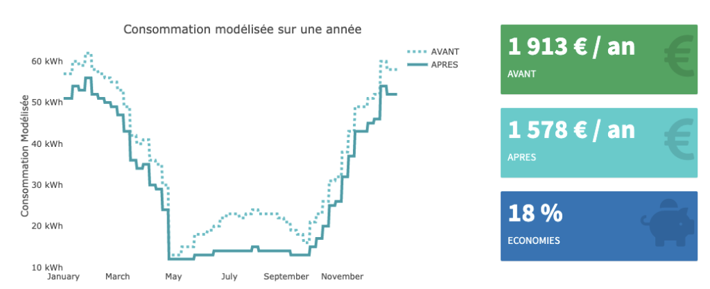 Exemple d'analyse: consommation d'électricité modélisée sur une année