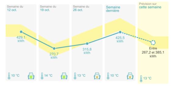 Exemple d'analyse : l'évolution de la consommation d'électricité