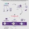 [Infographie] Stockage d'energie chez les particuliers : où en est-on ?